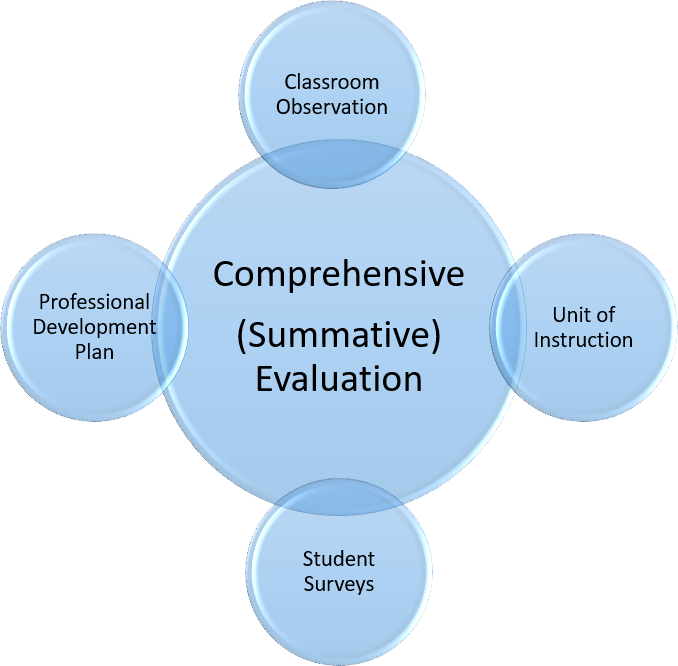 Education Evaluation Services