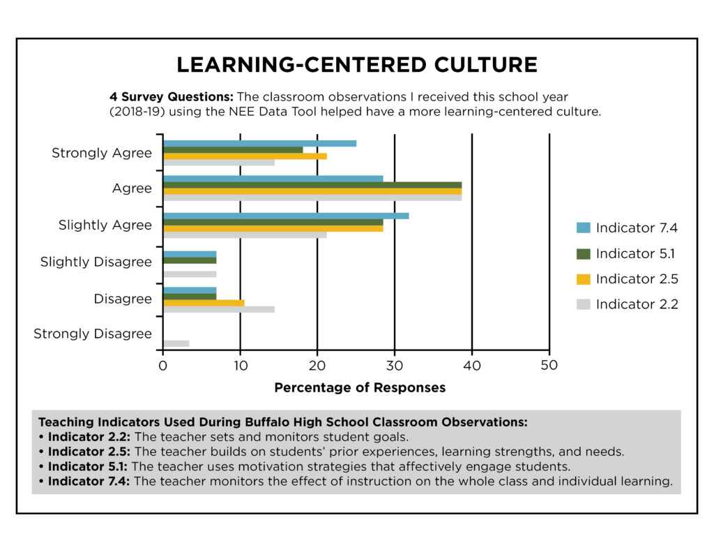 Learning Centered Culture White