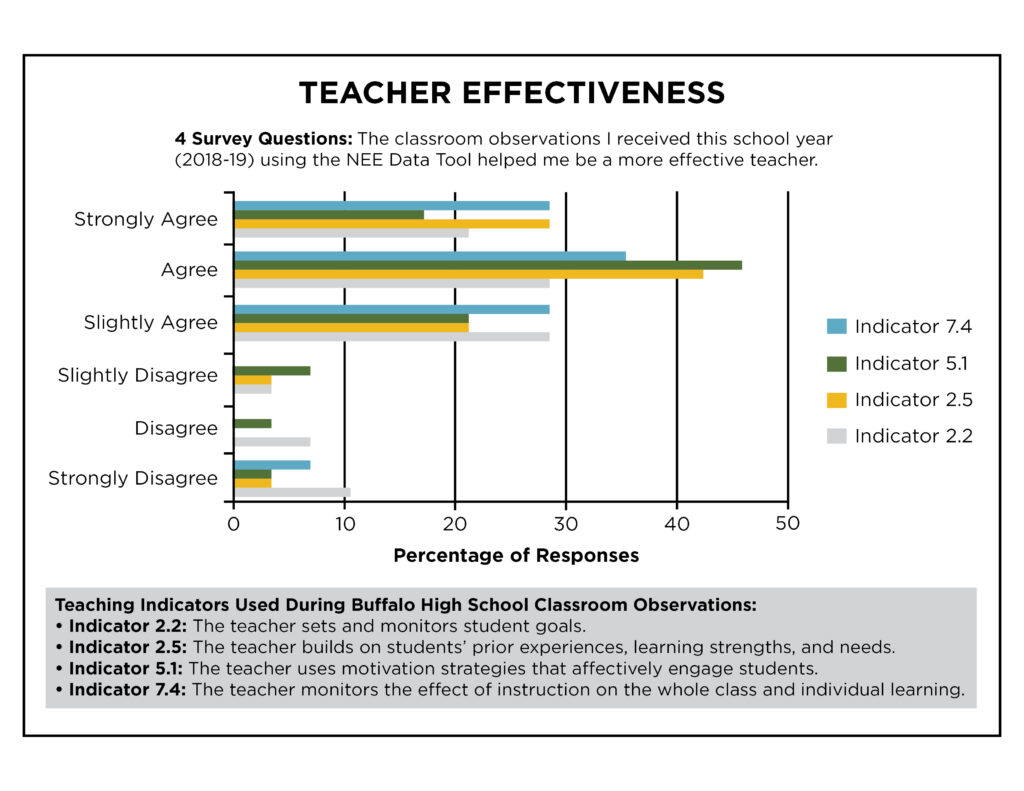 Teacher Effectiveness White