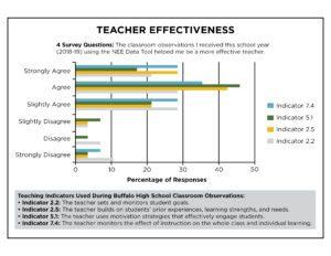 Teacher Effectiveness White