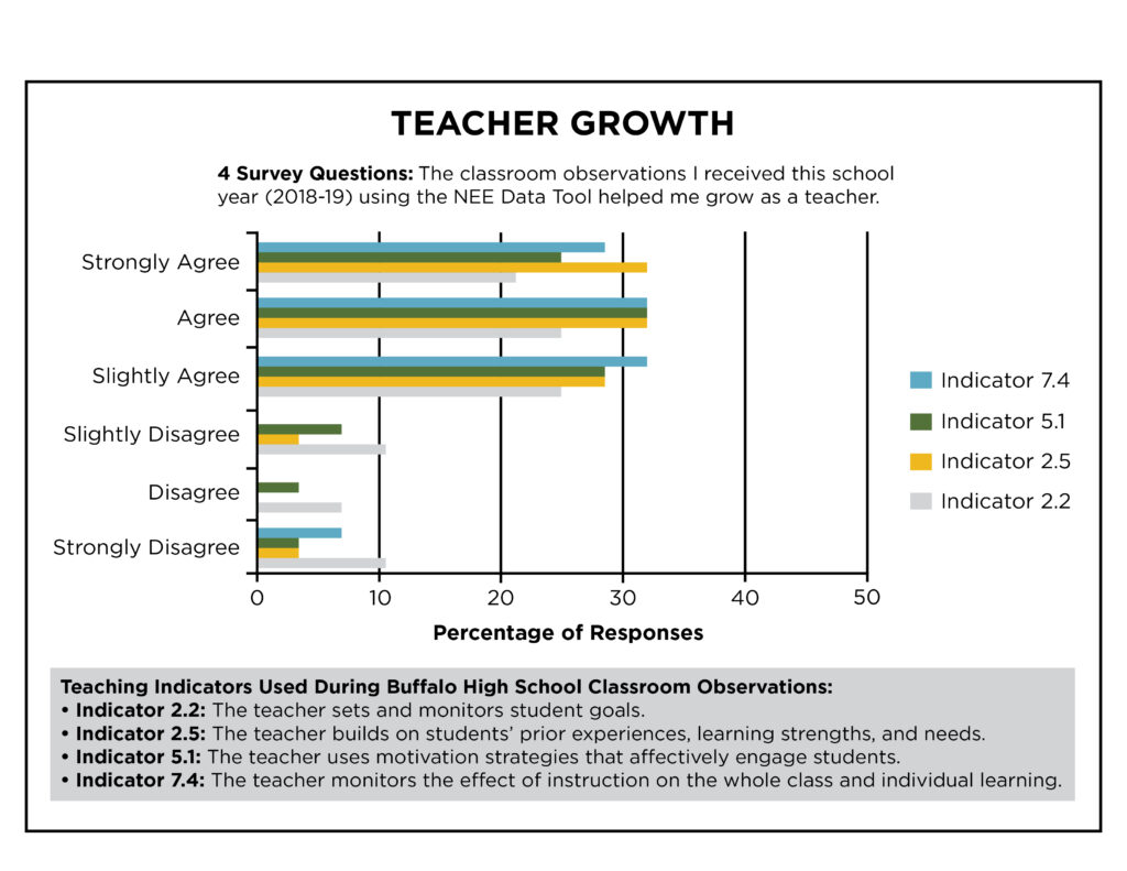 Teacher Growth White