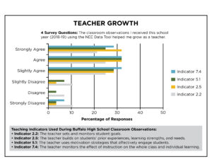 Teacher Growth White