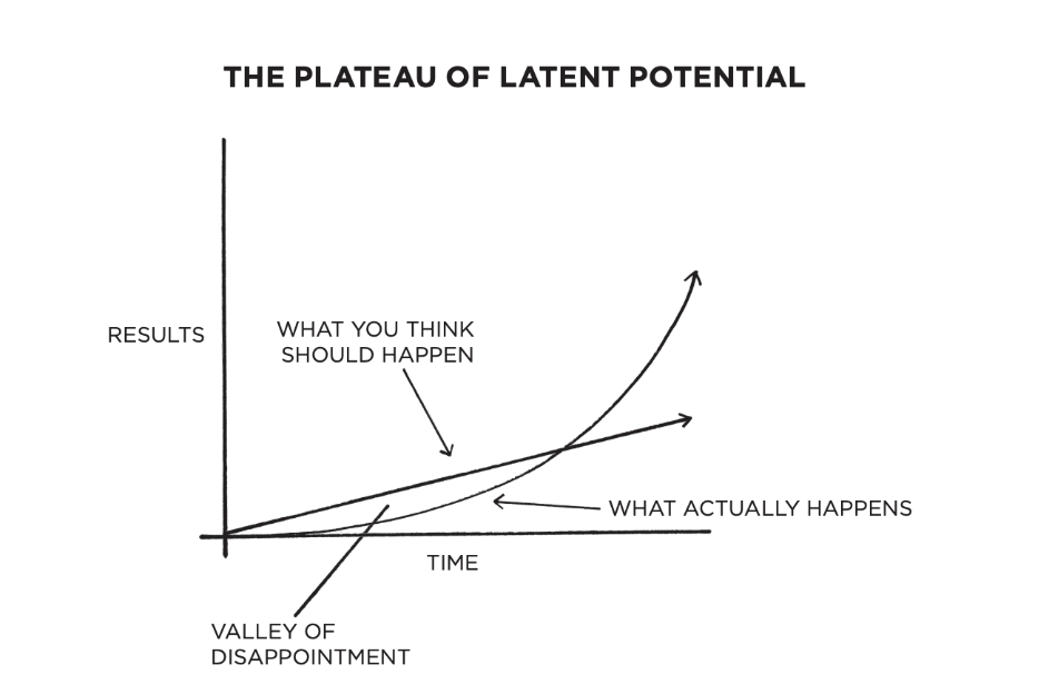 The Plateau of Latent Potential Graph