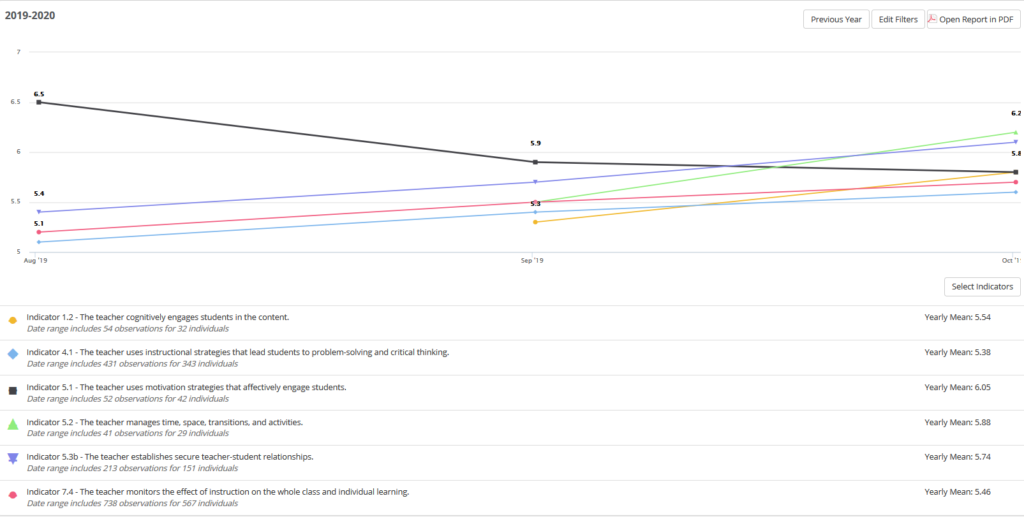 NEE Indicator Trend Report sample
