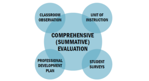 comprehensive teacher evaluation