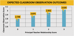 Expected Classroom Observation Outcomes graph