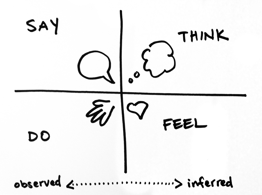 Design Thinking Empathy Map grid - Say, think, do, feel.