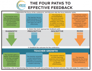 The Four Paths to Effective Feedback diagram